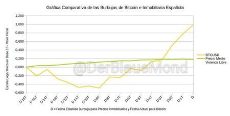Como Es La Subida De Bitcoin Frente A La Burbuja Inmobiliaria Espanola 6