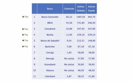 Ranking Activos Bancos