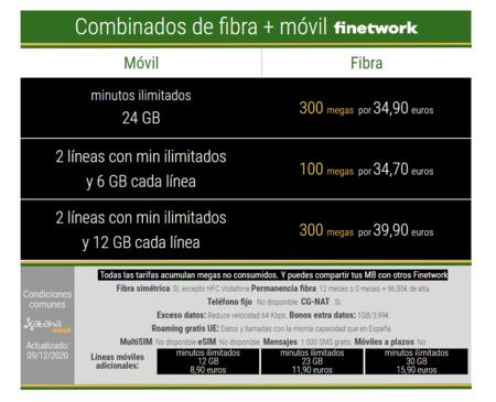 Nuevos Combinados De Fibra Y Movil De Finetwork En Diciembre De 2020