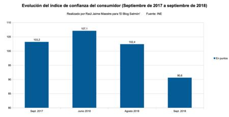Indice Confianza Consumidor Septiembre 2017 A 2018