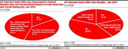 Los usuarios rechazan los resultados personalizados en los buscadores y se preocupan por la privacidad