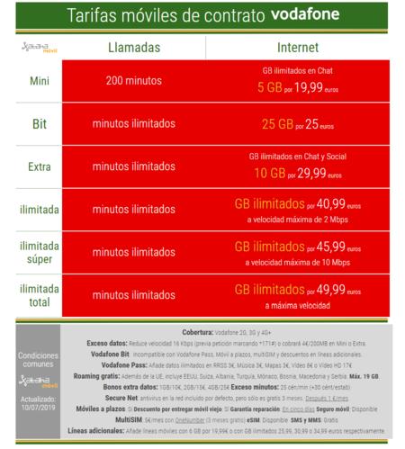 Nuevas Tarifas De Contrato Vodafone Julio 2019