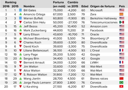 Los hombres más ricos del mundo - 2016