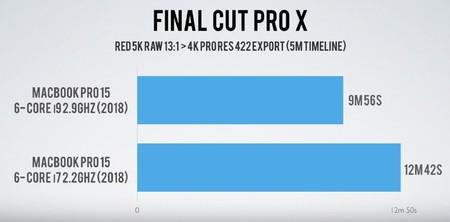 Prueba realizada por Jonathan Morrison en un vídeo de similares características al realizado por Dave Lee con Premiere Pro CC. La diferencia salta a la vista.