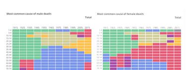 ¿De qué hubieras muerto en 1975? Un repaso infográfico a las causas de muerte más frecuentes en la historia