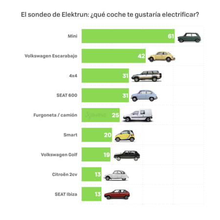 Lista de coches con mayor interés para electrificar por parte de los miembros de la comunidad de Elektrun. Por orden de mayor a menor demanda: Mini, Escarabajo, 4x4, SEAT 600, Furgonetas y camiones, Smart, Golf, Citroen 2 caballos y SEAT Ibiza.