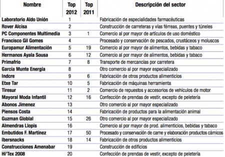 Las 50 empresas medianas con más éxito de España