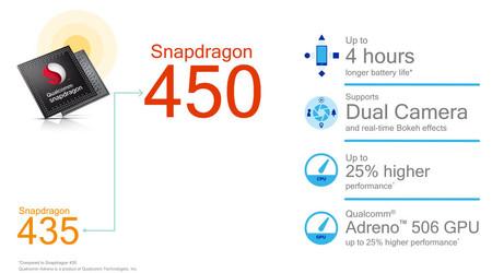 Snapdragon 450 Novedades