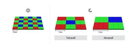 Nonacell Tetracell Pixel Binning Samsung