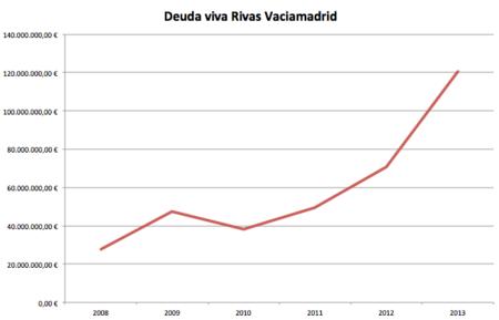 Deuda Viva Rivas Vaciamadrid