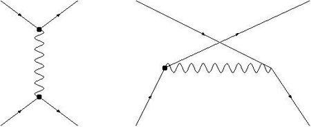 Diagramas de Feynman (3)