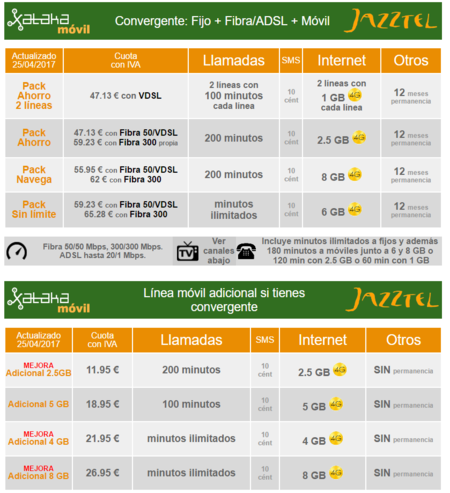 Todas Precios Y Condiciones De Las Nuevas Tarifas De Jazztel En Mayo De 2017