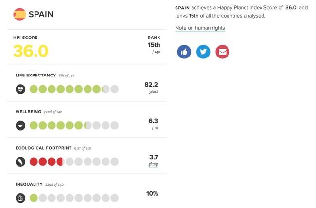 Window Y Spain Happy Planet Index