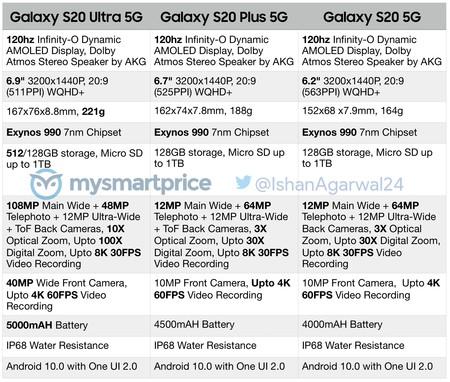 Samsung Galaxy S20 S20 Plus Ultra Especificaciones Filtradas