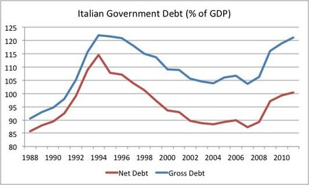 fatasmihov-italian-debt-to-gdp.jpg