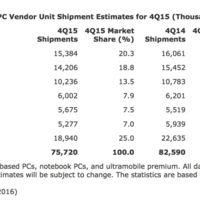 Apple, el único gran fabricante que crece en venta de ordenadores