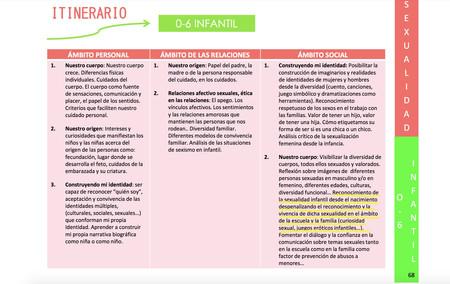 Itiinerario