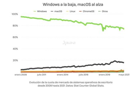 Windows A La Baja