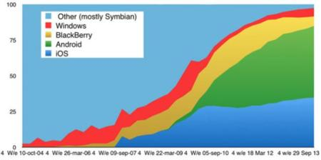A los británicos les gusta más BlackBerry que Windows Phone, según Kantar