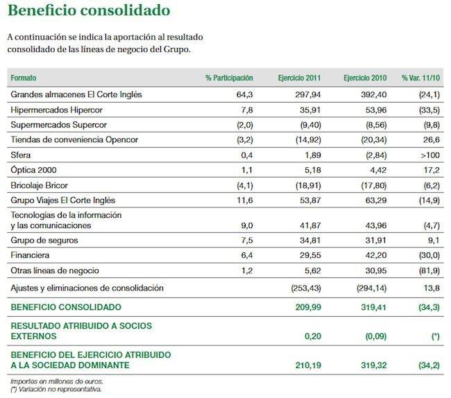eci-beneficio-consolidados-sectores-2011.jpg