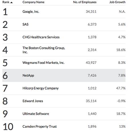 mejores-empresas-trabajar-fortune-2013