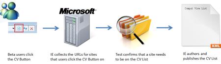 """IE9 Compat View List. ¿Está tu web en la """"lista negra"""" de Microsoft? ¿Cómo salir de ella?"""