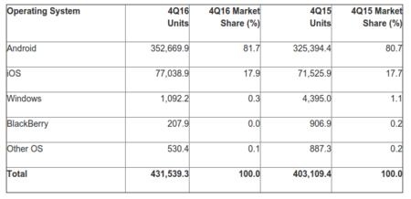 Cuota de sistemas operativos móviles al cierre de 2016