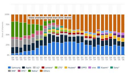 Cuota de mercado fabricantes móviles