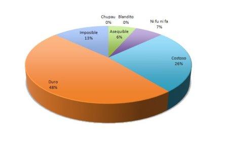 Envía el resultado semanal del reto de abdominales (VII)