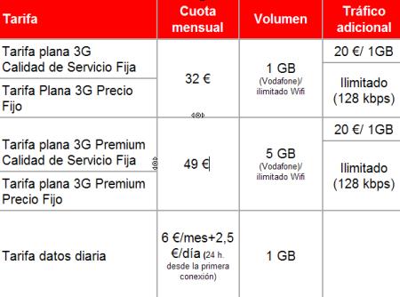 Módem USB HSPA de Vodafone