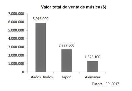 Gráfico sobre el valor total de venta de música