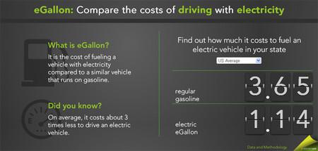 'eGallon', o cuánto cuesta un 'litro' de electricidad