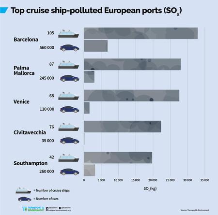 Puertos Mas Contaminados