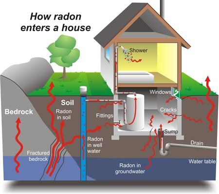 Radon Maison En