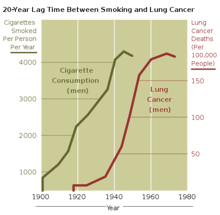 500px Cancer Smoking Lung Cancer Correlation From Nih Svg