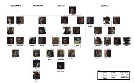 Dark Family Tree Season 2 Final