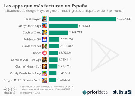 Apps Espana