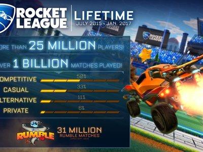Rocket League: mil millones de partidas jugadas y ya supera en número de jugadores a la población de Australia