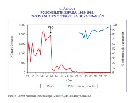 Poliomielitis En Espana