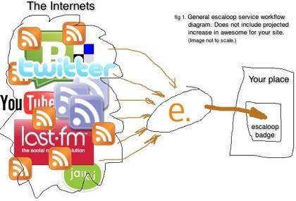 Escaloop, generando nuestro lifestream de hasta 20 sitios web para añadir en nuestra web