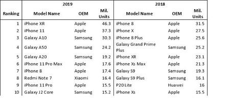 Tabla de envíos de smartphones en 2019 y 2018