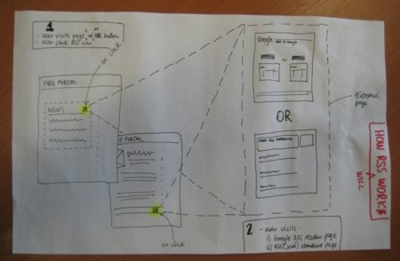Diagrama RSS