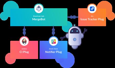 Mergebot Integrar Branch
