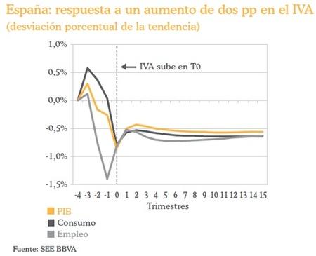 El impacto de las subidas fiscales de los PGE 2010 en el PIB
