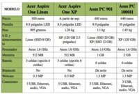 Asus Eee frente a Acer Aspire One