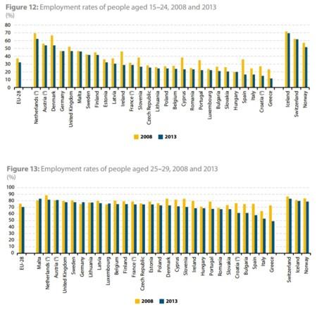 Eurostat: nivel de empleo de los jóvenes 15 a 29 años 2008 a 2013