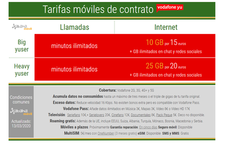 Nuevas Tarifas Moviles De Contrato Vodafone Yu En Marzo De 2020