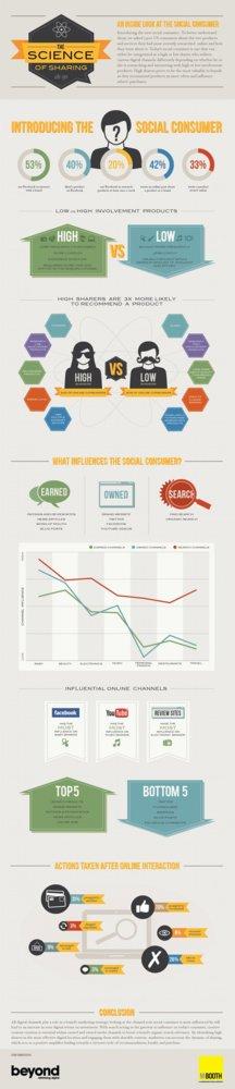 Infografia social media