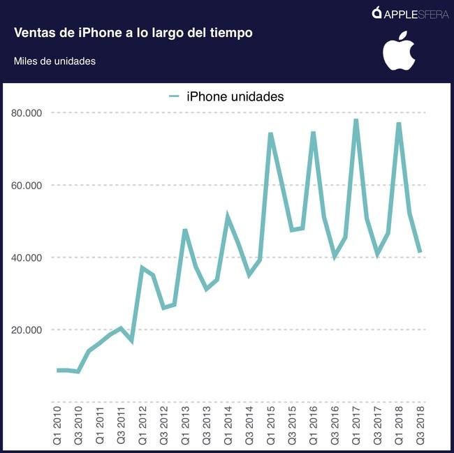 Ventas Iphone Tiempo