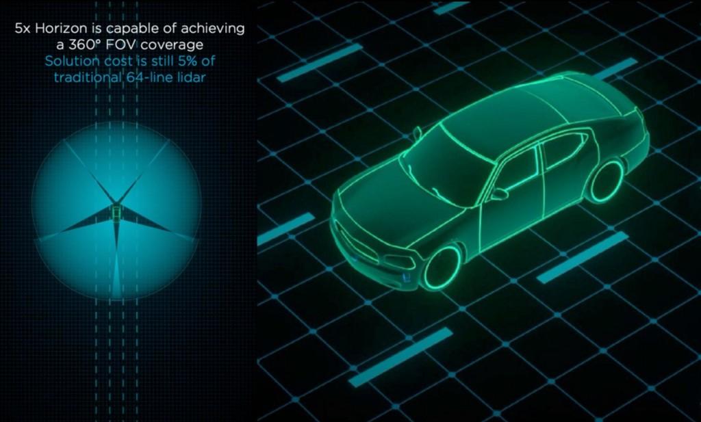 Bosch, DJI y Sony quieren acelerar la llegada del coche autónomo: así son sus nuevos sensores LIDAR de bajo coste